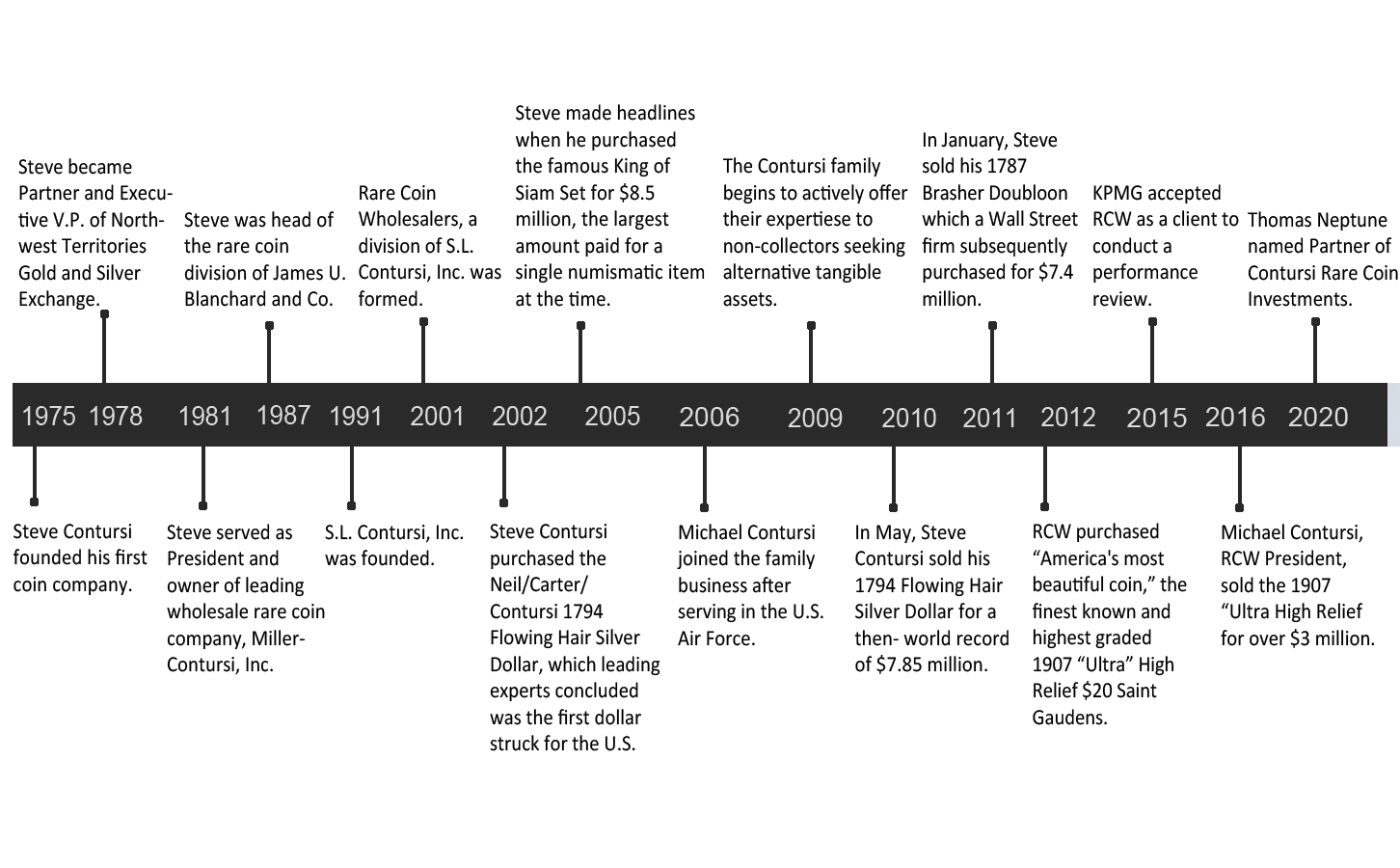 Image of Company Timeline